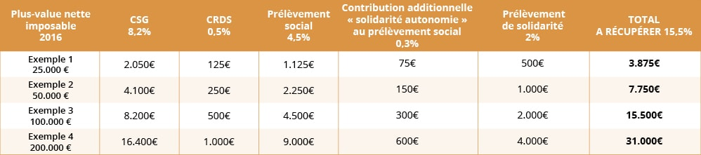 CSG Plus value immobilière