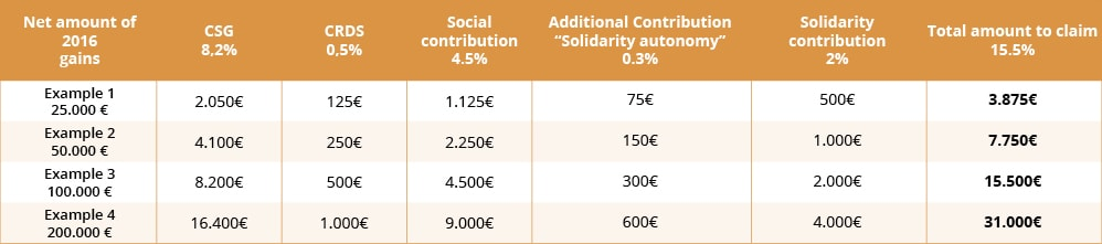 Reimbursement of the french socials contributions